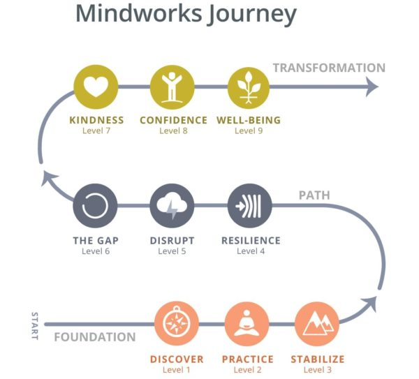 Mindworks Journey
